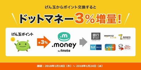 ドットマネーにポイント交換で3%増量!