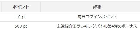 友達紹介王ランキングバトル第4弾のボーナス