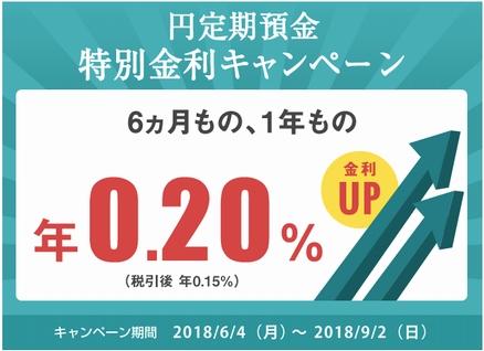 住信SBIネット銀行の円定期預金が特別金利キャンペーン!