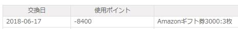 NTTコムリサーチから9,000円分換金しました!
