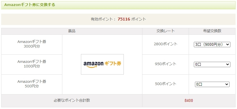 NTTコムリサーチではAmazonギフト券の交換がおすすめ