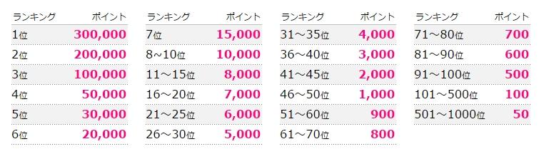 ハピタス友達紹介ランキングの賞金
