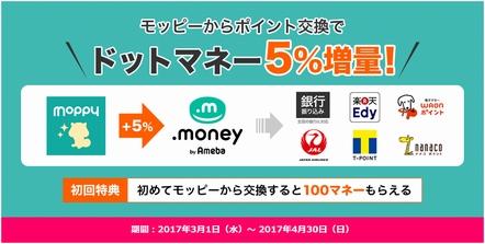 モッピーからドットマネーに交換で5%増量!